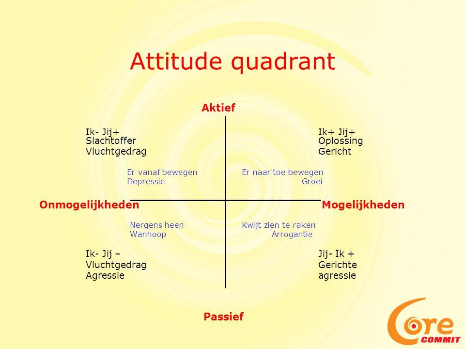 Attitude quadrant Aktief Ik- Jij+Ik+ Jij+ SlachtofferOplossing VluchtgedragGericht Er vanaf bewegen Er naar toe bewegen Depressie Groei Onmogelijkheden Mogelijkheden Nergens heen Kwijt zien te raken Wanhoop Arrogantie Ik- Jij –Jij- Ik + VluchtgedragGerichte Agressieagressie Passief