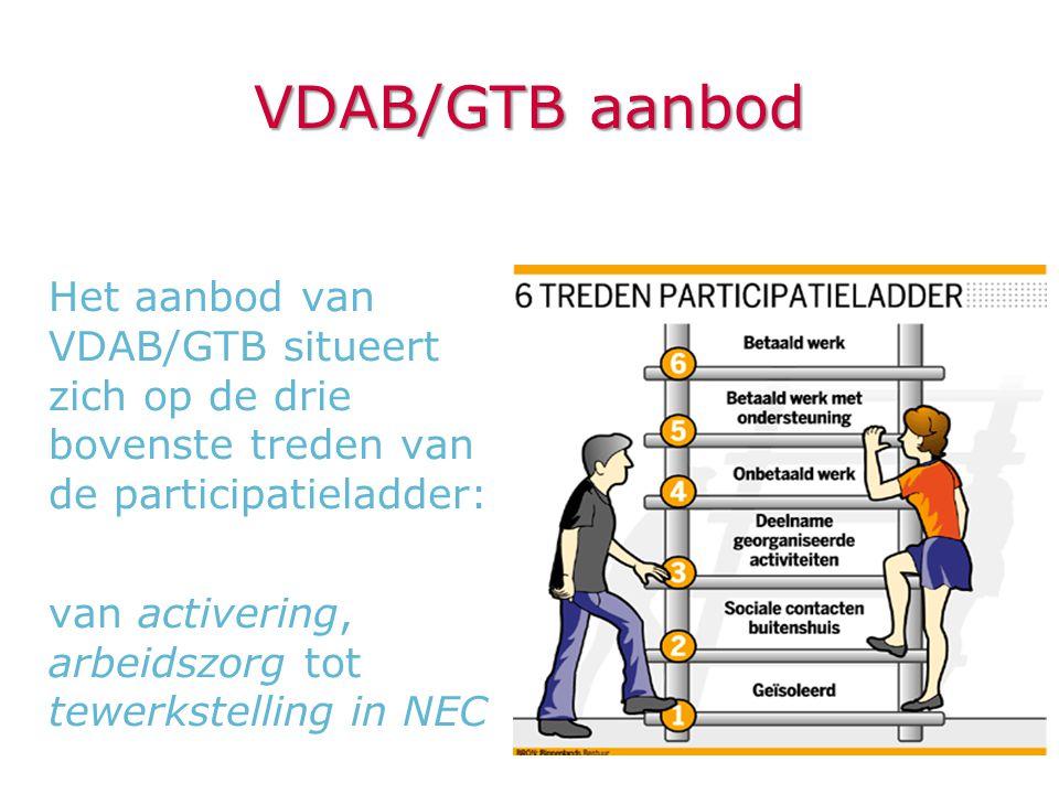 VDAB/GTB aanbod Het aanbod van VDAB/GTB situeert zich op de drie bovenste treden van de participatieladder: van activering, arbeidszorg tot tewerkstel