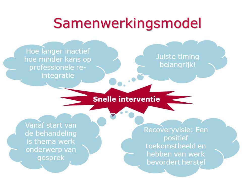 Samenwerkingsmodel Hoe langer inactief hoe minder kans op professionele re- integratie Snelle interventie Recoveryvisie: Een positief toekomstbeeld en
