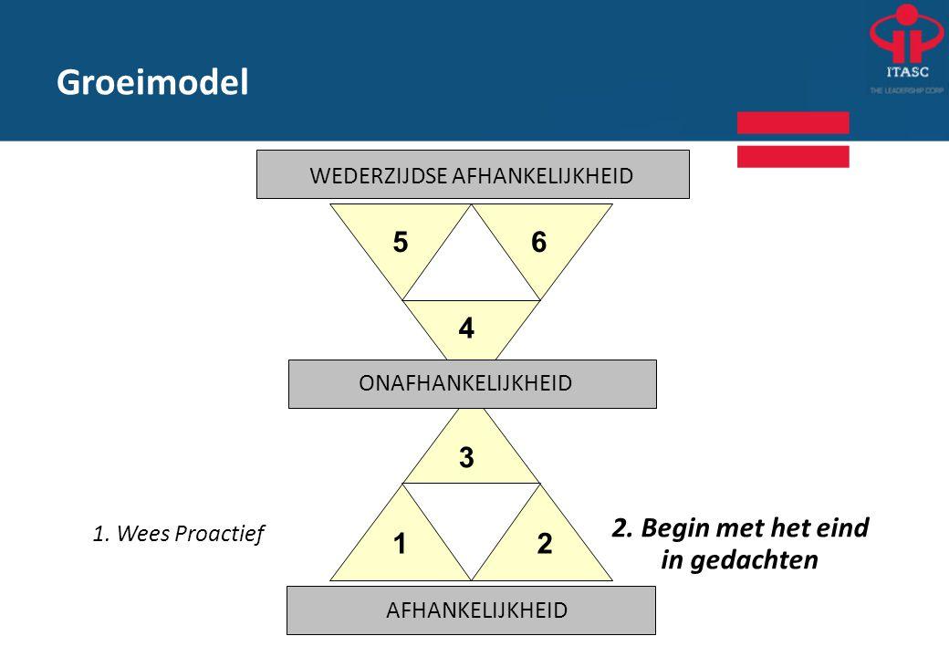 Groeimodel 1. Wees Proactief 2. Begin met het eind in gedachten 12 3 4 56 WEDERZIJDSE AFHANKELIJKHEID ONAFHANKELIJKHEID AFHANKELIJKHEID