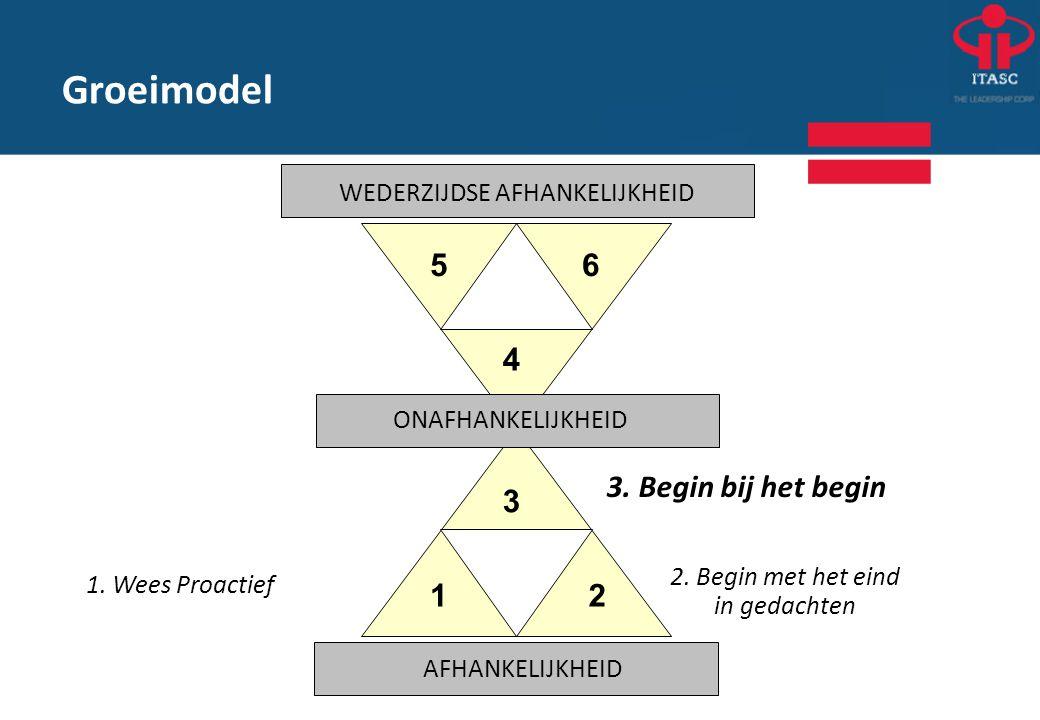 Groeimodel 3. Begin bij het begin 2. Begin met het eind in gedachten 1. Wees Proactief 12 3 4 56 WEDERZIJDSE AFHANKELIJKHEID ONAFHANKELIJKHEID AFHANKE