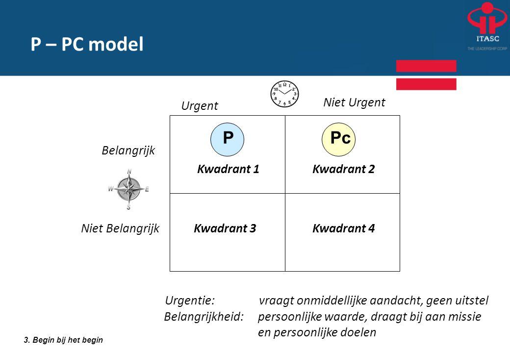 Kwadrant 2 Urgent Belangrijk Urgentie: vraagt onmiddellijke aandacht, geen uitstel Belangrijkheid:persoonlijke waarde, draagt bij aan missie en persoo