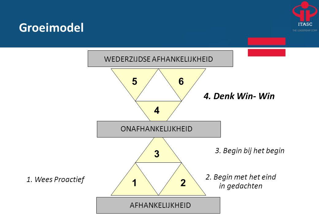 Groeimodel 4. Denk Win- Win 2. Begin met het eind in gedachten 1. Wees Proactief 3. Begin bij het begin 12 3 4 56 WEDERZIJDSE AFHANKELIJKHEID ONAFHANK