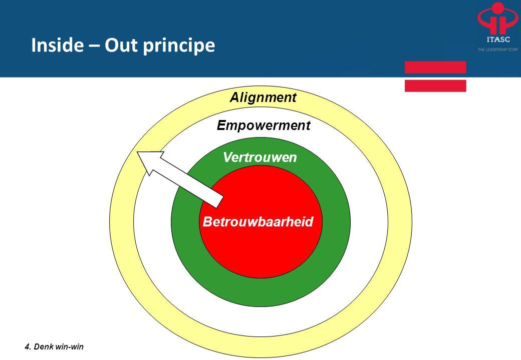 4. Denk win-win Inside – Out principe Vertrouwen Empowerment Alignment Betrouwbaarheid
