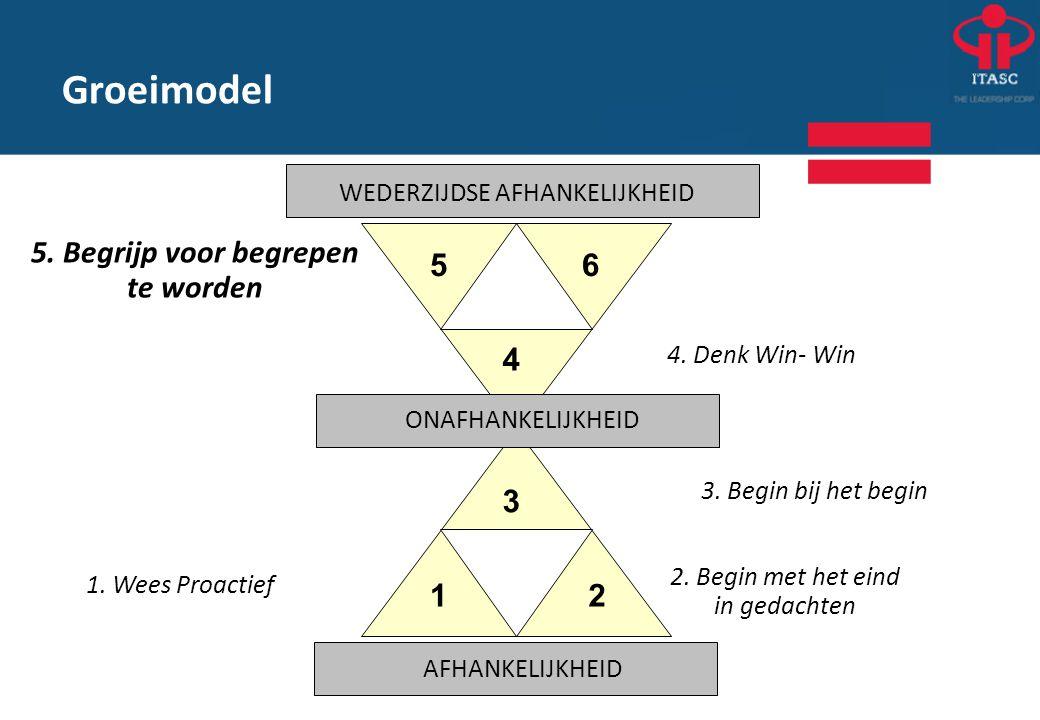 Groeimodel 5. Begrijp voor begrepen te worden 2. Begin met het eind in gedachten 1. Wees Proactief 12 3 4 56 WEDERZIJDSE AFHANKELIJKHEID ONAFHANKELIJK