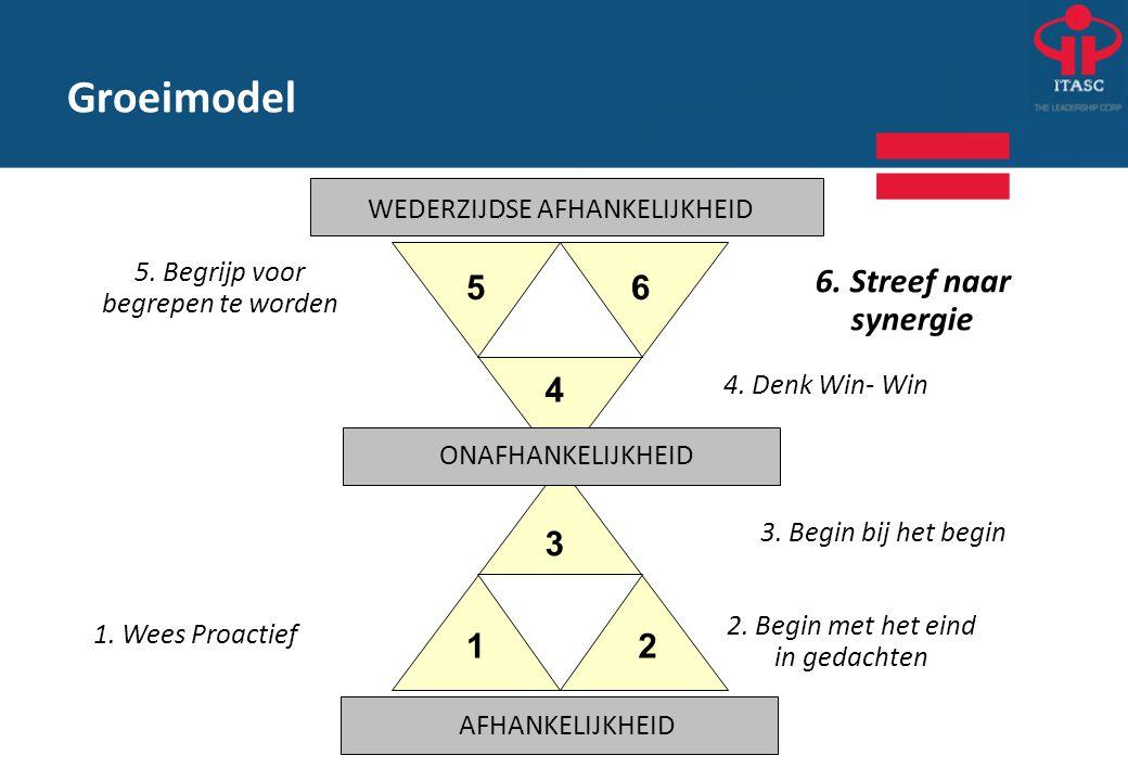 Groeimodel 5. Begrijp voor begrepen te worden 6. Streef naar synergie 2. Begin met het eind in gedachten 1. Wees Proactief 12 3 4 56 WEDERZIJDSE AFHAN