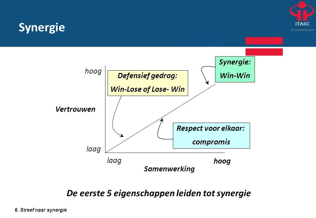 Synergie: Win-Win Respect voor elkaar: compromis Defensief gedrag: Win-Lose of Lose- Win Samenwerking Vertrouwen hoog laag hoog De eerste 5 eigenschap