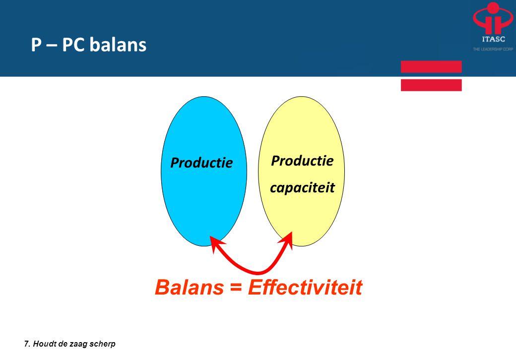 Productie capaciteit Balans = Effectiviteit 7. Houdt de zaag scherp P – PC balans