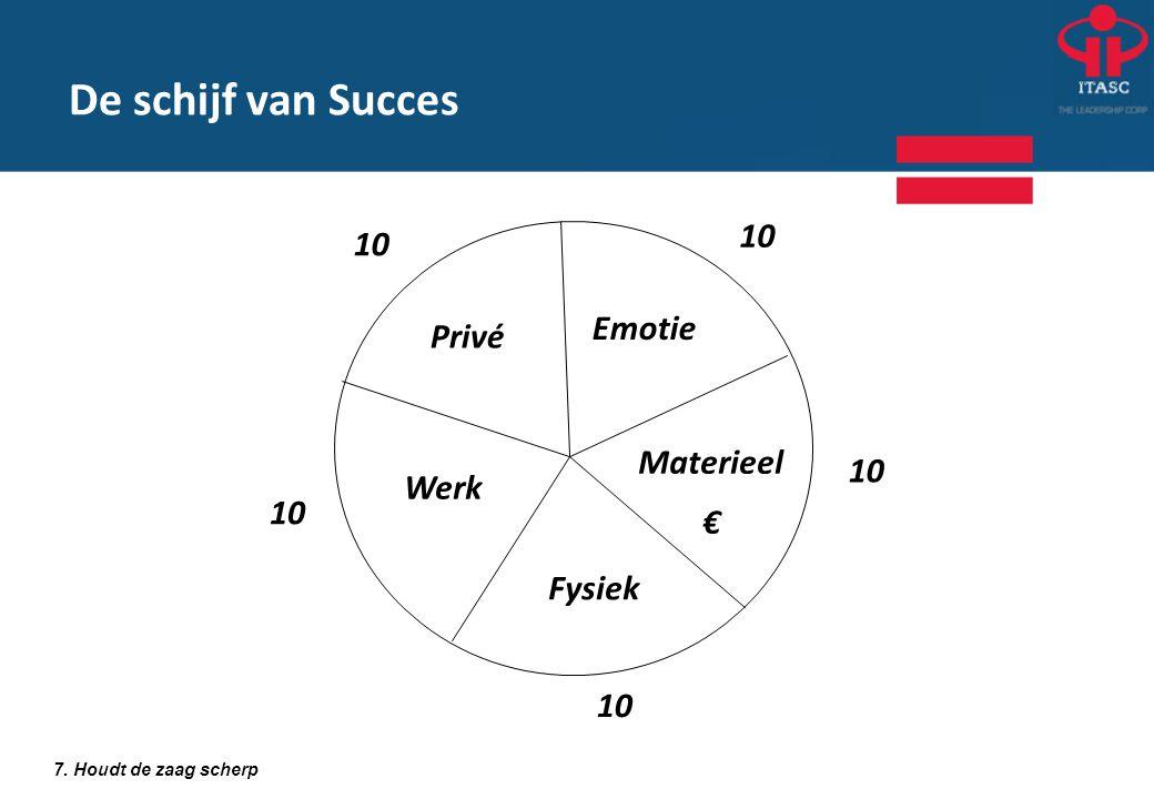 Privé Emotie Materieel € Fysiek Werk 7. Houdt de zaag scherp 10 De schijf van Succes