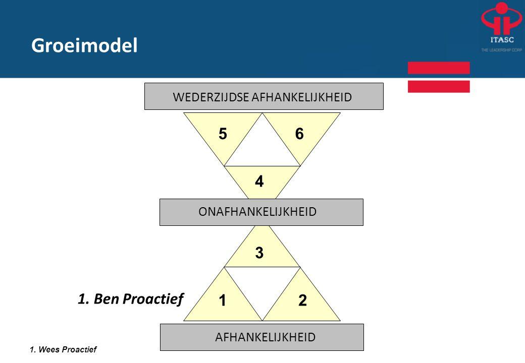 Groeimodel 1. Ben Proactief 1. Wees Proactief 12 3 4 56 WEDERZIJDSE AFHANKELIJKHEID ONAFHANKELIJKHEID AFHANKELIJKHEID