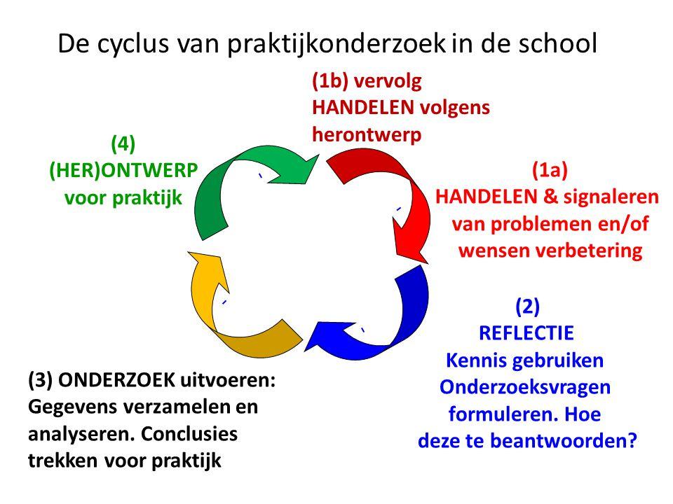 De cyclus van praktijkonderzoek in de school (2) REFLECTIE Kennis gebruiken Onderzoeksvragen formuleren.