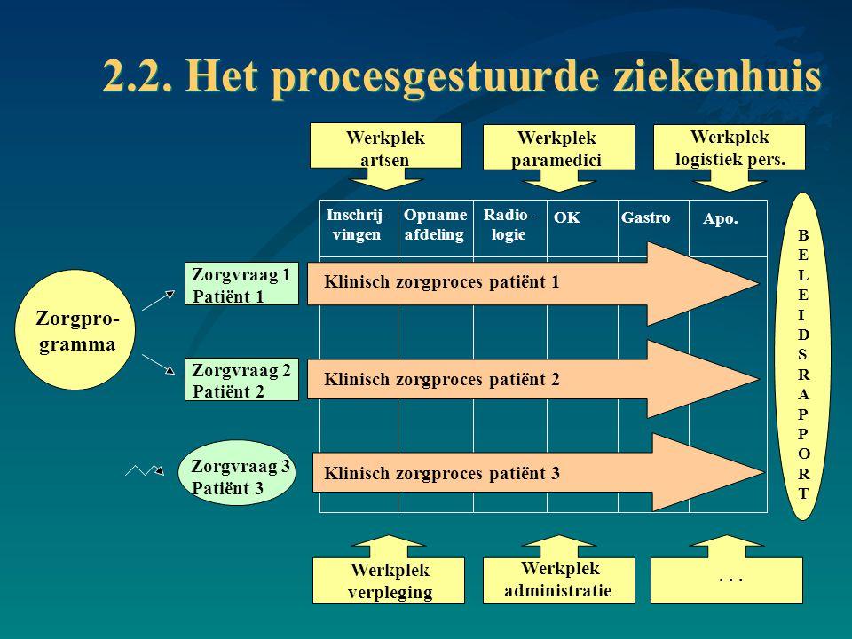 Inschrij- vingen Opname afdeling Radio- logie OK Gastro Apo. 2.2. Het procesgestuurde ziekenhuis BELEIDSRAPPORTBELEIDSRAPPORT Zorgpro- gramma Patiënt