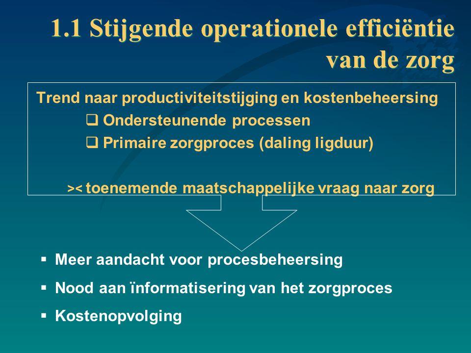 1.1 Stijgende operationele efficiëntie van de zorg Trend naar productiviteitstijging en kostenbeheersing  Ondersteunende processen  Primaire zorgpro