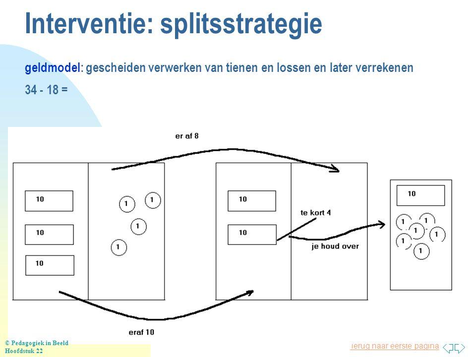 Terug naar eerste pagina Interventie: splitsstrategie geldmodel: gescheiden verwerken van tienen en lossen en later verrekenen 34 - 18 = © Pedagogiek