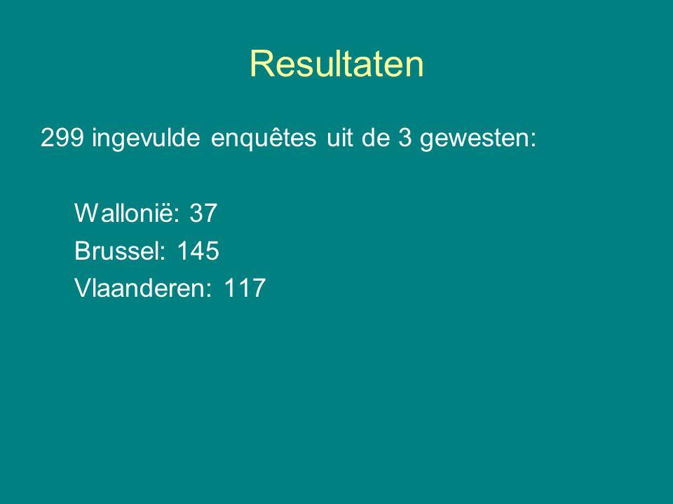 Resultaten 299 ingevulde enquêtes uit de 3 gewesten: Wallonië: 37 Brussel: 145 Vlaanderen: 117