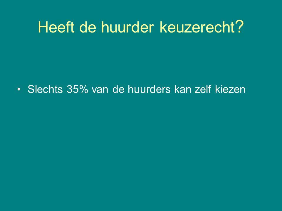 Heeft de huurder keuzerecht ? •Slechts 35% van de huurders kan zelf kiezen