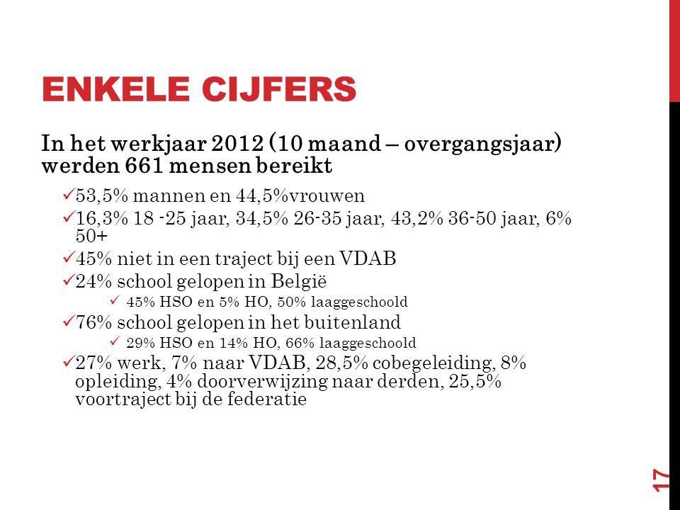 ENKELE CIJFERS In het werkjaar 2012 (10 maand – overgangsjaar) werden 661 mensen bereikt  53,5% mannen en 44,5%vrouwen  16,3% 18 -25 jaar, 34,5% 26-35 jaar, 43,2% 36-50 jaar, 6% 50+  45% niet in een traject bij een VDAB  24% school gelopen in België  45% HSO en 5% HO, 50% laaggeschoold  76% school gelopen in het buitenland  29% HSO en 14% HO, 66% laaggeschoold  27% werk, 7% naar VDAB, 28,5% cobegeleiding, 8% opleiding, 4% doorverwijzing naar derden, 25,5% voortraject bij de federatie 17
