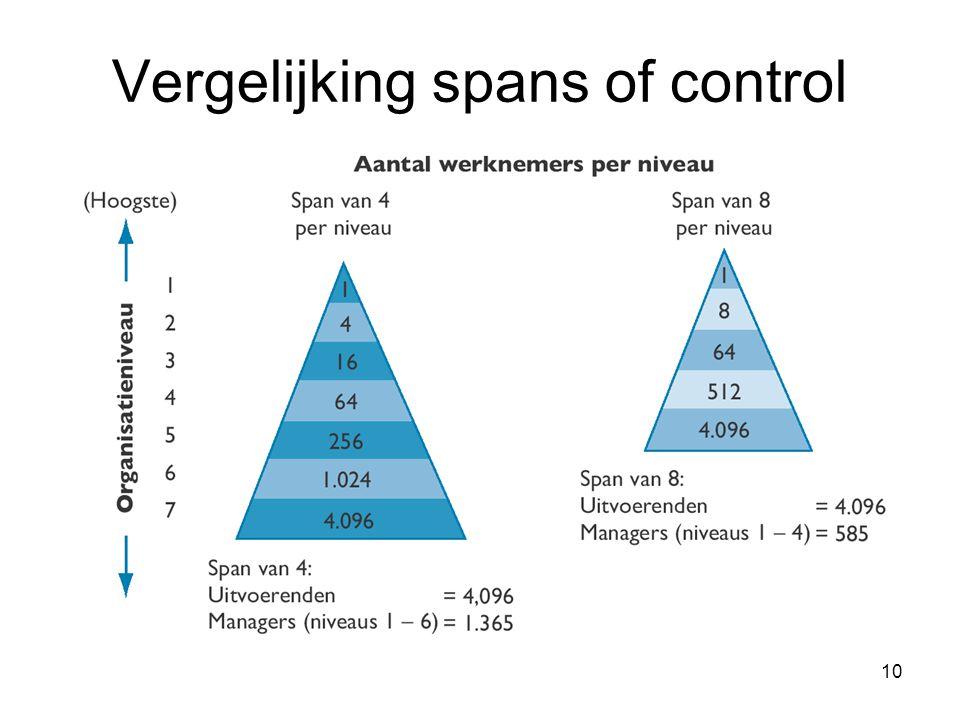 10 Vergelijking spans of control