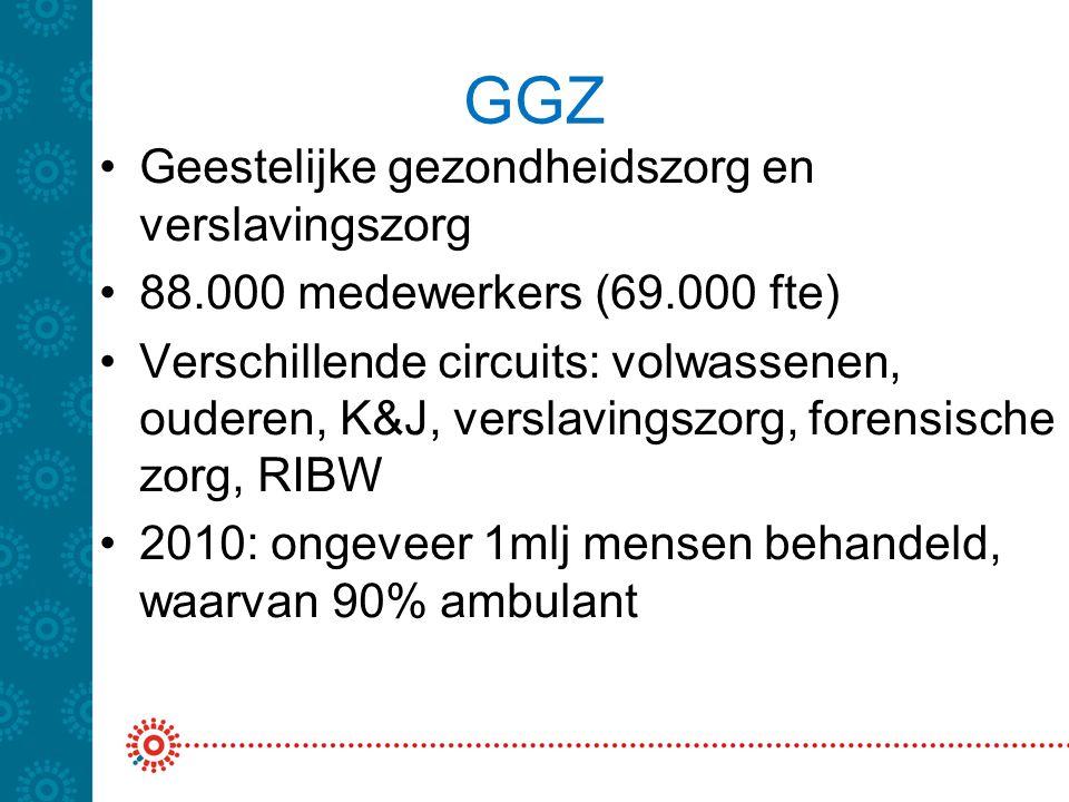 GGZ •Geestelijke gezondheidszorg en verslavingszorg •88.000 medewerkers (69.000 fte) •Verschillende circuits: volwassenen, ouderen, K&J, verslavingszo