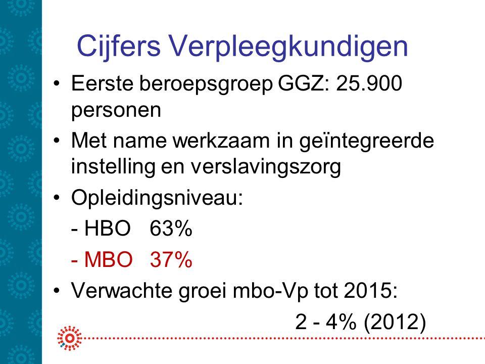Cijfers Verpleegkundigen •Eerste beroepsgroep GGZ: 25.900 personen •Met name werkzaam in geïntegreerde instelling en verslavingszorg •Opleidingsniveau
