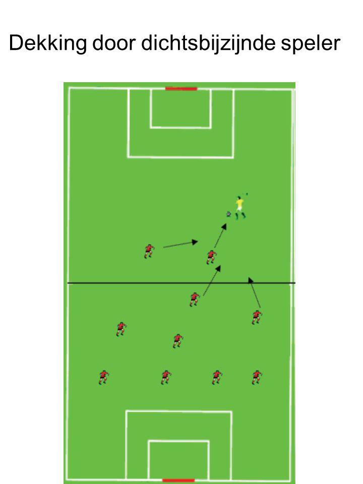 De andere spelers vormen een compact blok in en rond de zone bal-doel