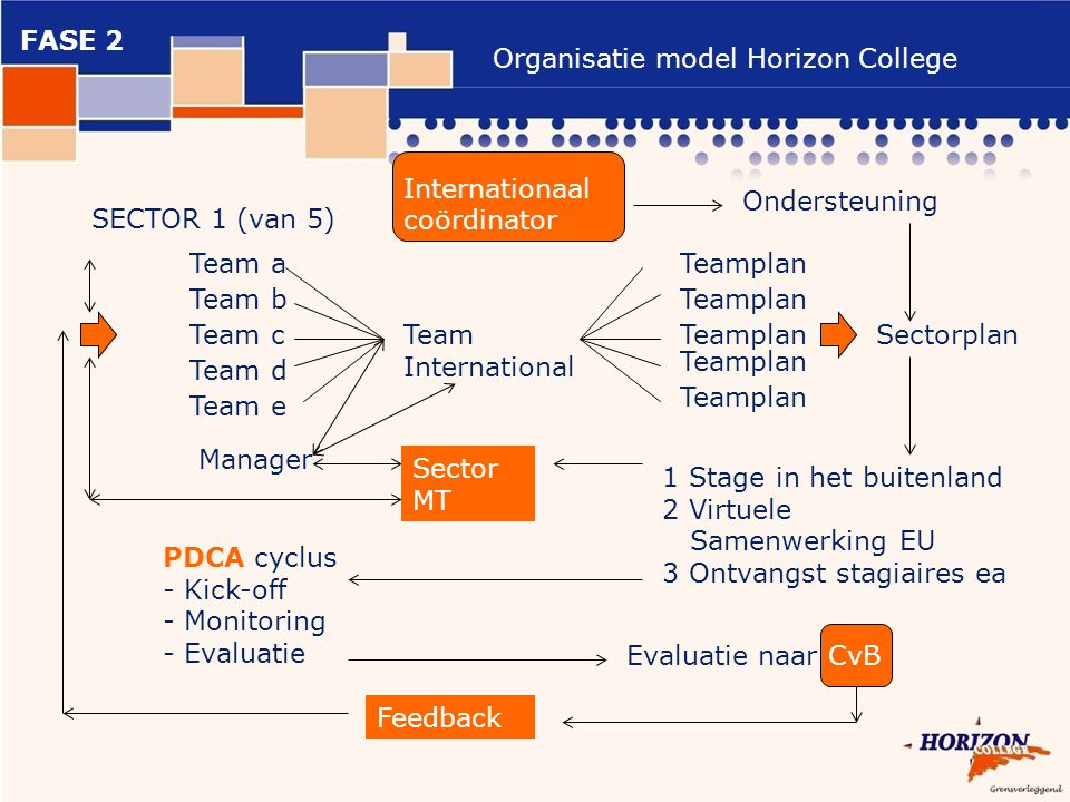 Organisatie model Horizon College SECTOR 1 (van 5) Team a Team b Team c Team d Team e Team International Manager PDCA cyclus - Kick-off - Monitoring - Evaluatie Teamplan Sectorplan 1 Stage in het buitenland 2 Virtuele Samenwerking EU 3 Ontvangst stagiaires ea Evaluatie naar CvB Sector MT Internationaal coördinator Ondersteuning Feedback FASE 2