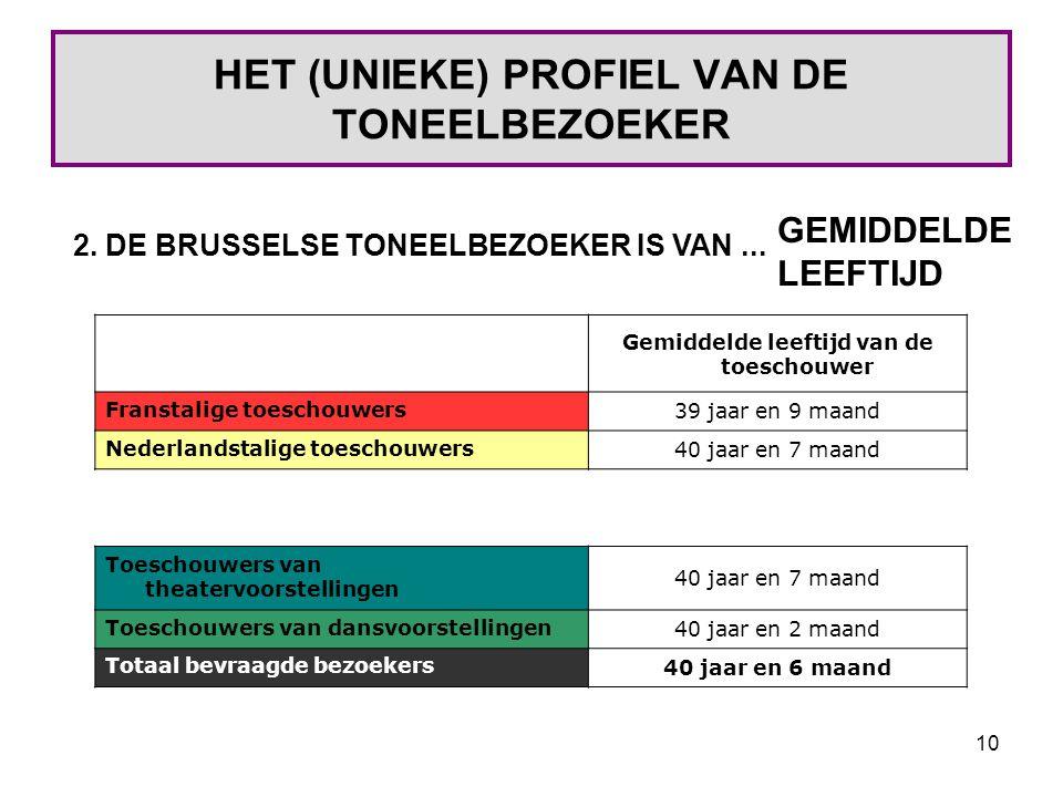 10 HET (UNIEKE) PROFIEL VAN DE TONEELBEZOEKER 2. DE BRUSSELSE TONEELBEZOEKER IS VAN...