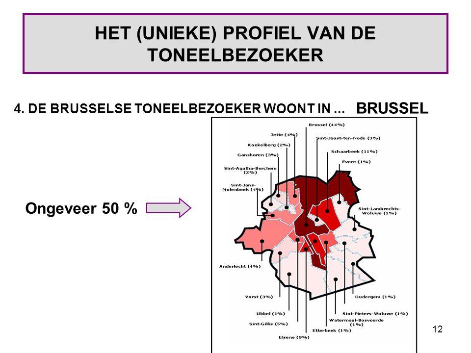12 HET (UNIEKE) PROFIEL VAN DE TONEELBEZOEKER 4. DE BRUSSELSE TONEELBEZOEKER WOONT IN...