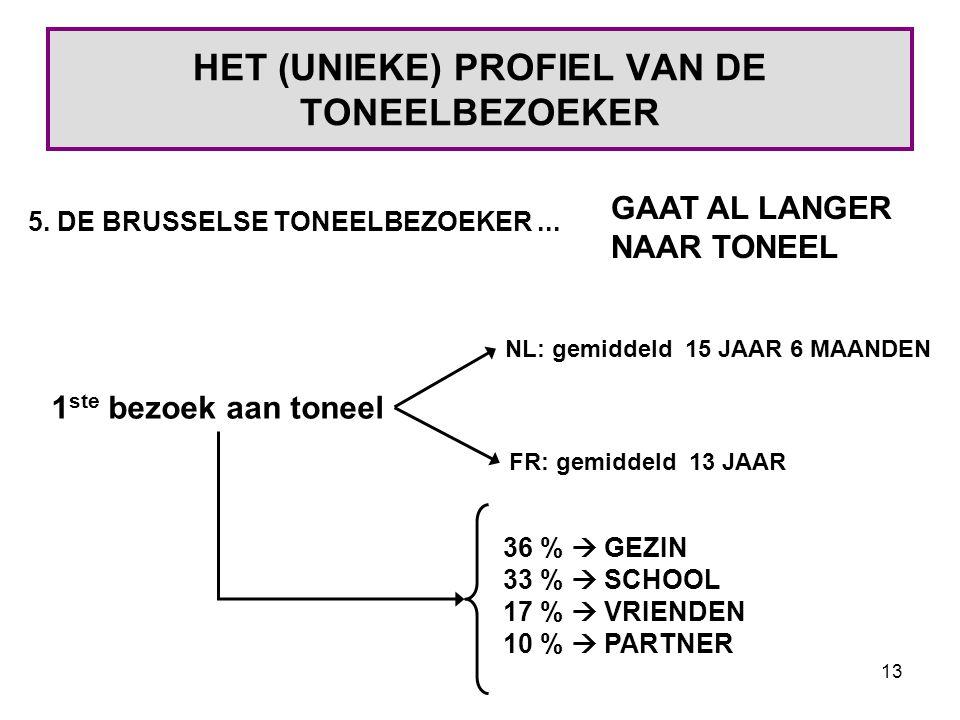 13 HET (UNIEKE) PROFIEL VAN DE TONEELBEZOEKER 5. DE BRUSSELSE TONEELBEZOEKER...
