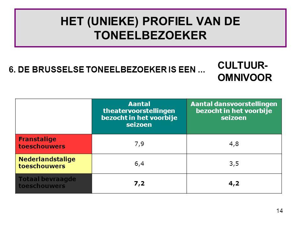 14 HET (UNIEKE) PROFIEL VAN DE TONEELBEZOEKER 6. DE BRUSSELSE TONEELBEZOEKER IS EEN...