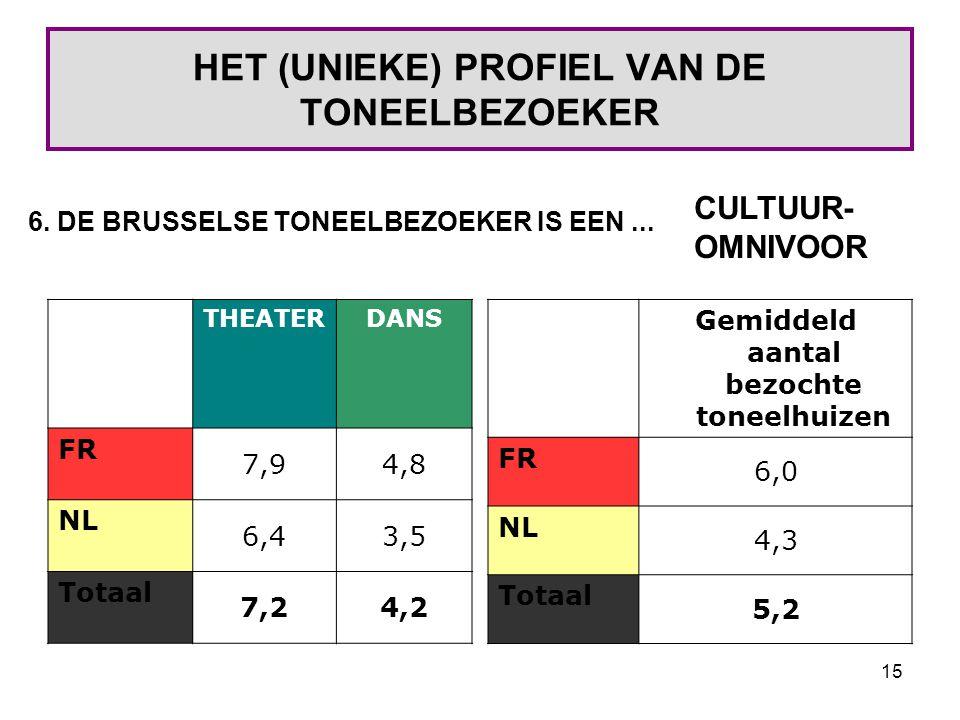 15 HET (UNIEKE) PROFIEL VAN DE TONEELBEZOEKER THEATERDANS FR 7,94,8 NL 6,43,5 Totaal 7,24,2 6.