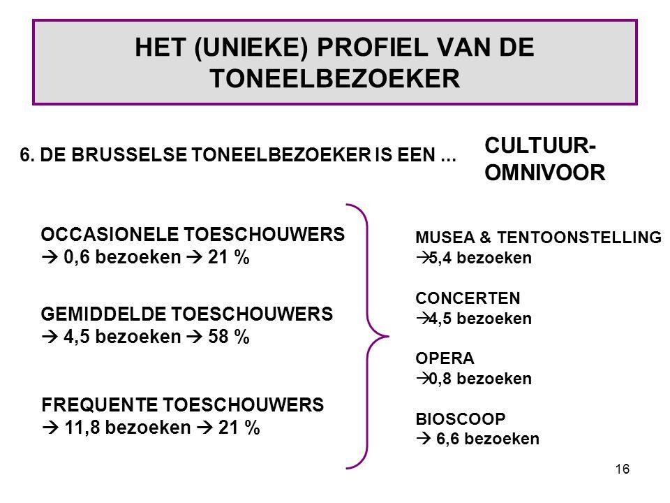 16 HET (UNIEKE) PROFIEL VAN DE TONEELBEZOEKER 6. DE BRUSSELSE TONEELBEZOEKER IS EEN...
