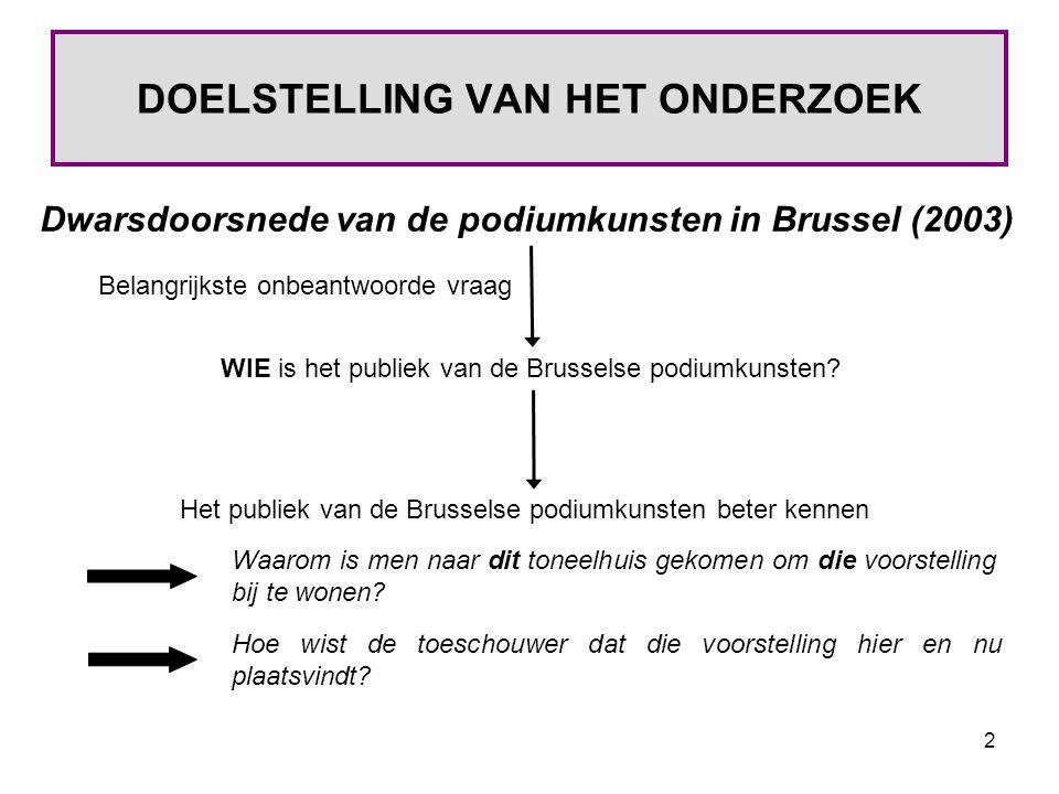 2 DOELSTELLING VAN HET ONDERZOEK Dwarsdoorsnede van de podiumkunsten in Brussel (2003) WIE is het publiek van de Brusselse podiumkunsten.
