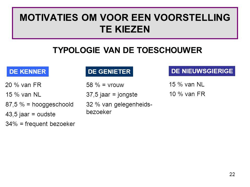 22 MOTIVATIES OM VOOR EEN VOORSTELLING TE KIEZEN TYPOLOGIE VAN DE TOESCHOUWER DE KENNER 20 % van FR 15 % van NL 87,5 % = hooggeschoold 43,5 jaar = oudste 34% = frequent bezoeker DE GENIETER 58 % = vrouw 37,5 jaar = jongste 32 % van gelegenheids- bezoeker DE NIEUWSGIERIGE 15 % van NL 10 % van FR