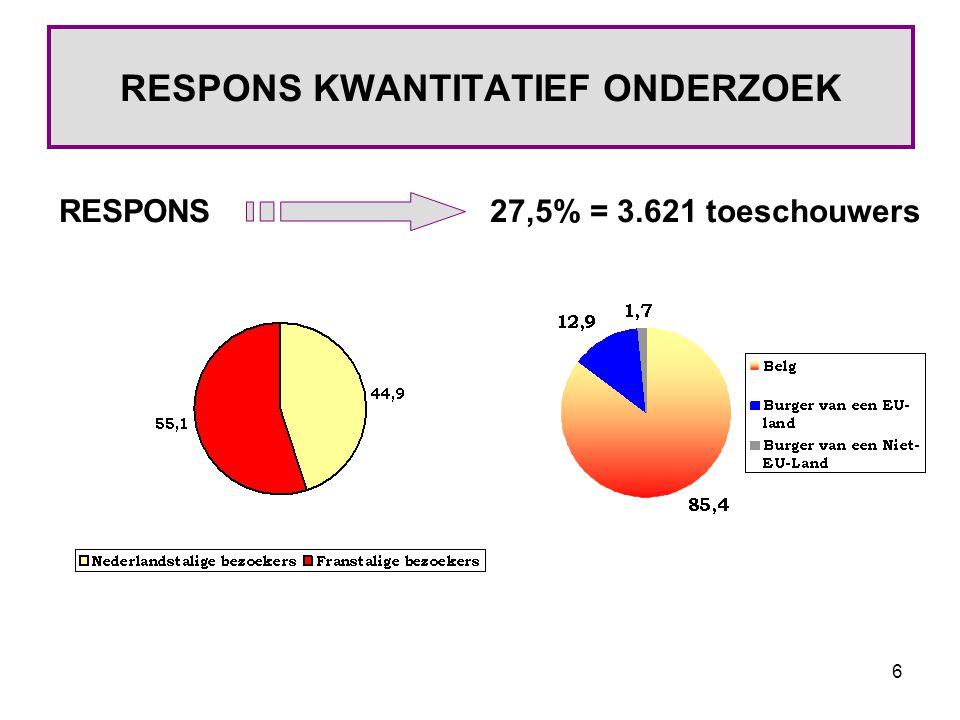 6 RESPONS KWANTITATIEF ONDERZOEK RESPONS27,5% = 3.621 toeschouwers