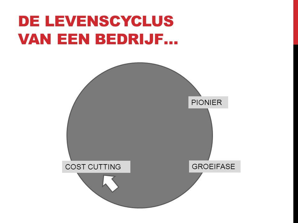 DE LEVENSCYCLUS VAN EEN BEDRIJF… PIONIER GROEIFASE COST CUTTING
