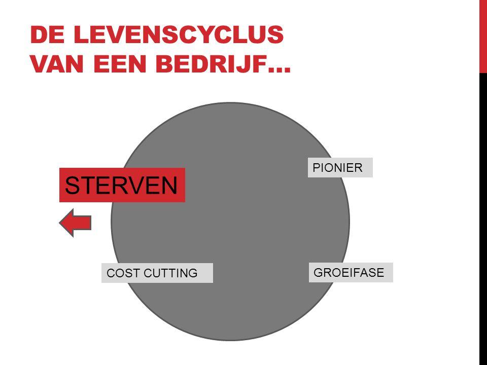 DE LEVENSCYCLUS VAN EEN BEDRIJF… PIONIER GROEIFASE COST CUTTING STERVEN