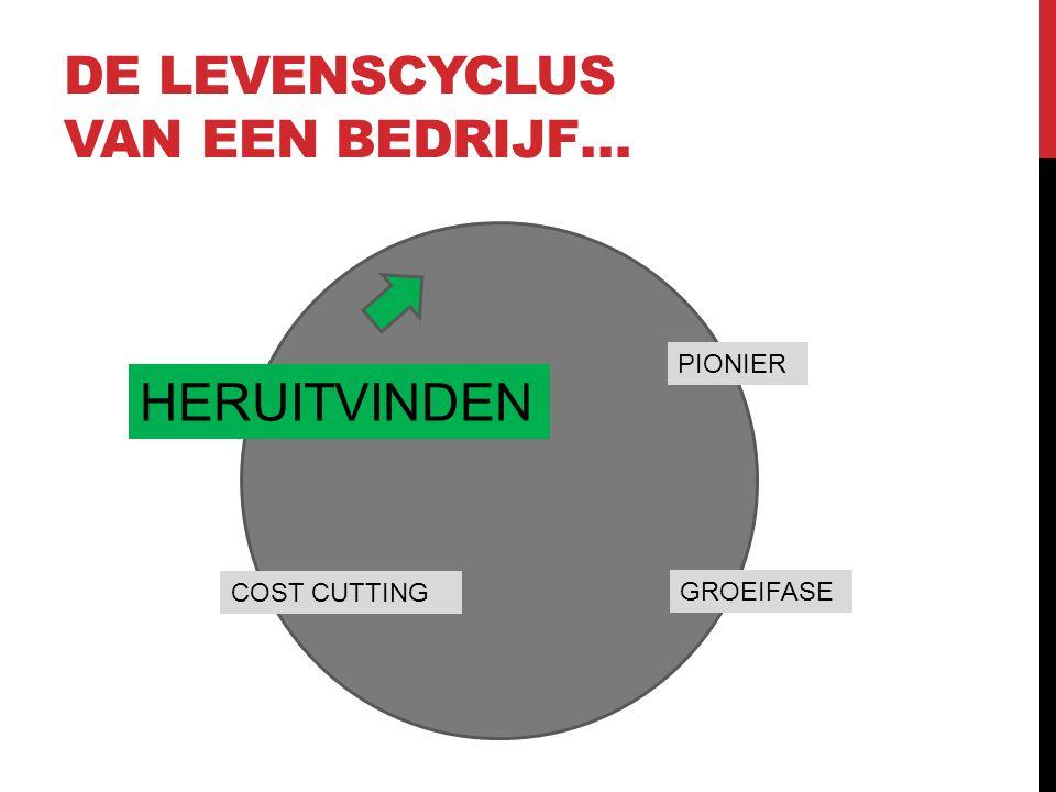 DE LEVENSCYCLUS VAN EEN BEDRIJF… PIONIER GROEIFASE COST CUTTING HERUITVINDEN