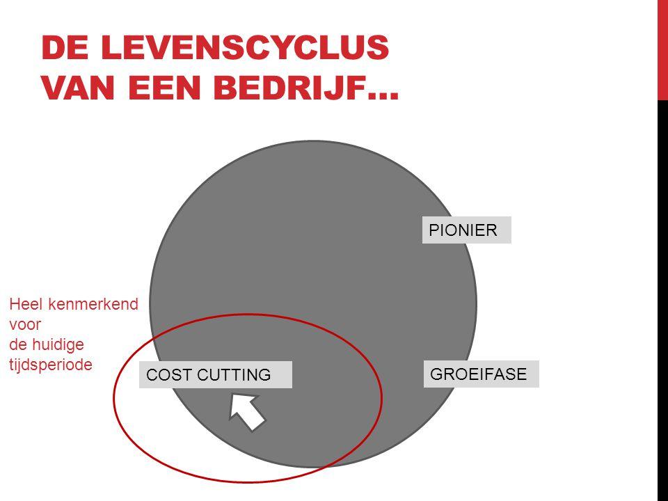 DE LEVENSCYCLUS VAN EEN BEDRIJF… PIONIER GROEIFASE COST CUTTING Heel kenmerkend voor de huidige tijdsperiode