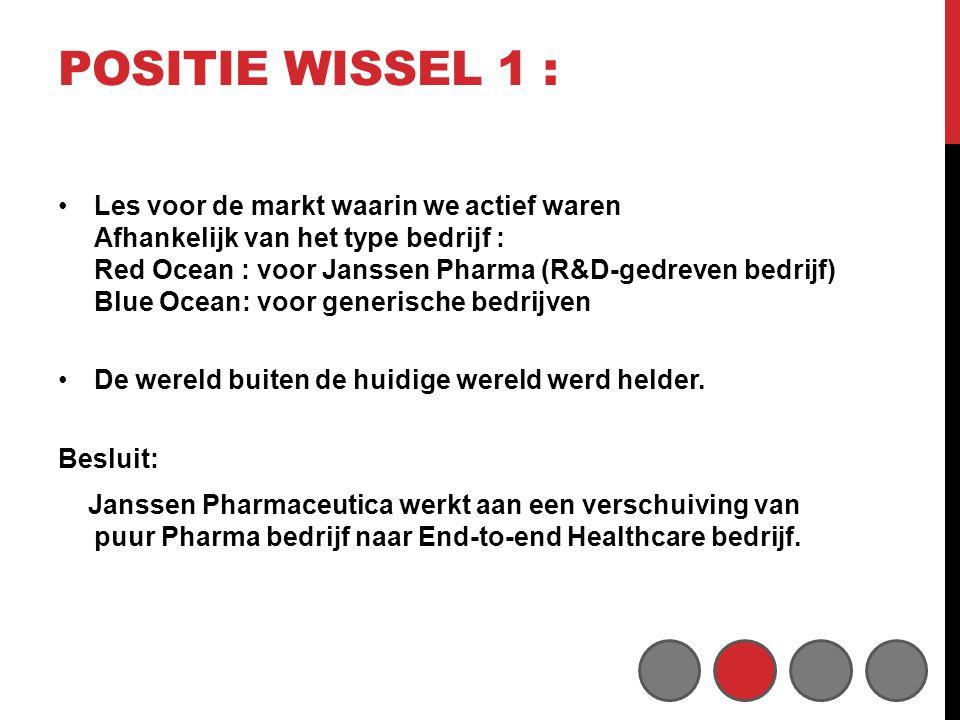 POSITIE WISSEL 1 : •Les voor de markt waarin we actief waren Afhankelijk van het type bedrijf : Red Ocean : voor Janssen Pharma (R&D-gedreven bedrijf) Blue Ocean: voor generische bedrijven •De wereld buiten de huidige wereld werd helder.