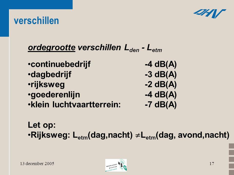 13 december 200517 verschillen ordegrootte verschillen L den - L etm •continuebedrijf -4 dB(A) •dagbedrijf-3 dB(A) •rijksweg-2 dB(A) •goederenlijn-4 d