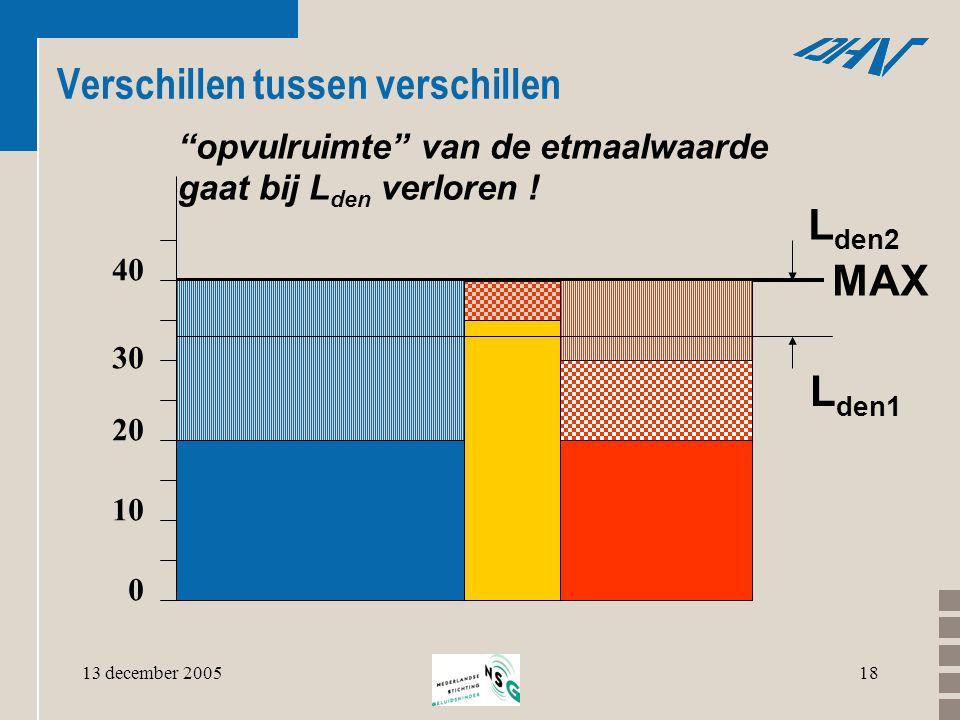 """13 december 200518 Verschillen tussen verschillen """"opvulruimte"""" van de etmaalwaarde gaat bij L den verloren ! 30 0 10 20 40 MAX L den2 L den1"""