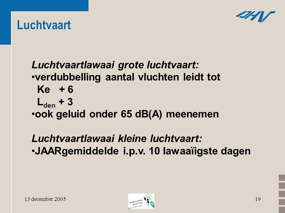 13 december 200519 Luchtvaart Luchtvaartlawaai grote luchtvaart: •verdubbelling aantal vluchten leidt tot Ke + 6 L den + 3 •ook geluid onder 65 dB(A)