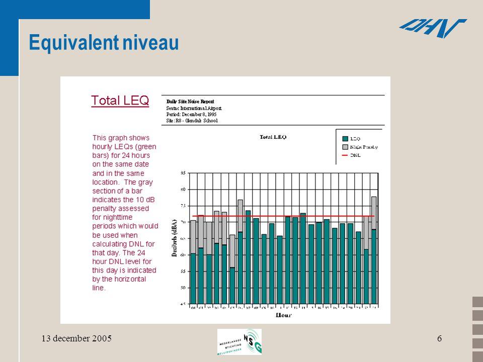 13 december 200517 verschillen ordegrootte verschillen L den - L etm •continuebedrijf -4 dB(A) •dagbedrijf-3 dB(A) •rijksweg-2 dB(A) •goederenlijn-4 dB(A) •klein luchtvaartterrein: -7 dB(A) Let op: •Rijksweg: L etm (dag,nacht)  L etm (dag, avond,nacht)