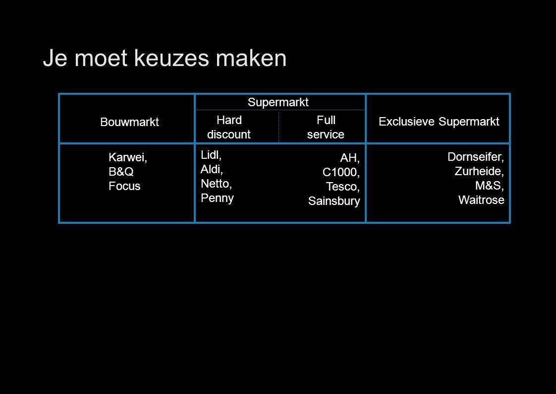 31 Je moet keuzes maken Full service Exclusieve Supermarkt Hard discount Lidl, Aldi, Netto, Penny Karwei, B&Q Focus Dornseifer, Zurheide, M&S, Waitrose AH, C1000, Tesco, Sainsbury Supermarkt Bouwmarkt