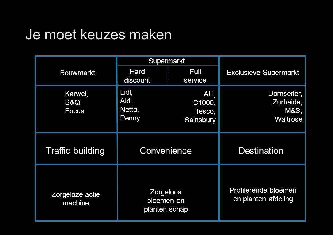 33 Supermarkt Je moet keuzes maken Bouwmarkt Lidl, Aldi, Netto, Penny Karwei, B&Q Focus Dornseifer, Zurheide, M&S, Waitrose AH, C1000, Tesco, Sainsbur