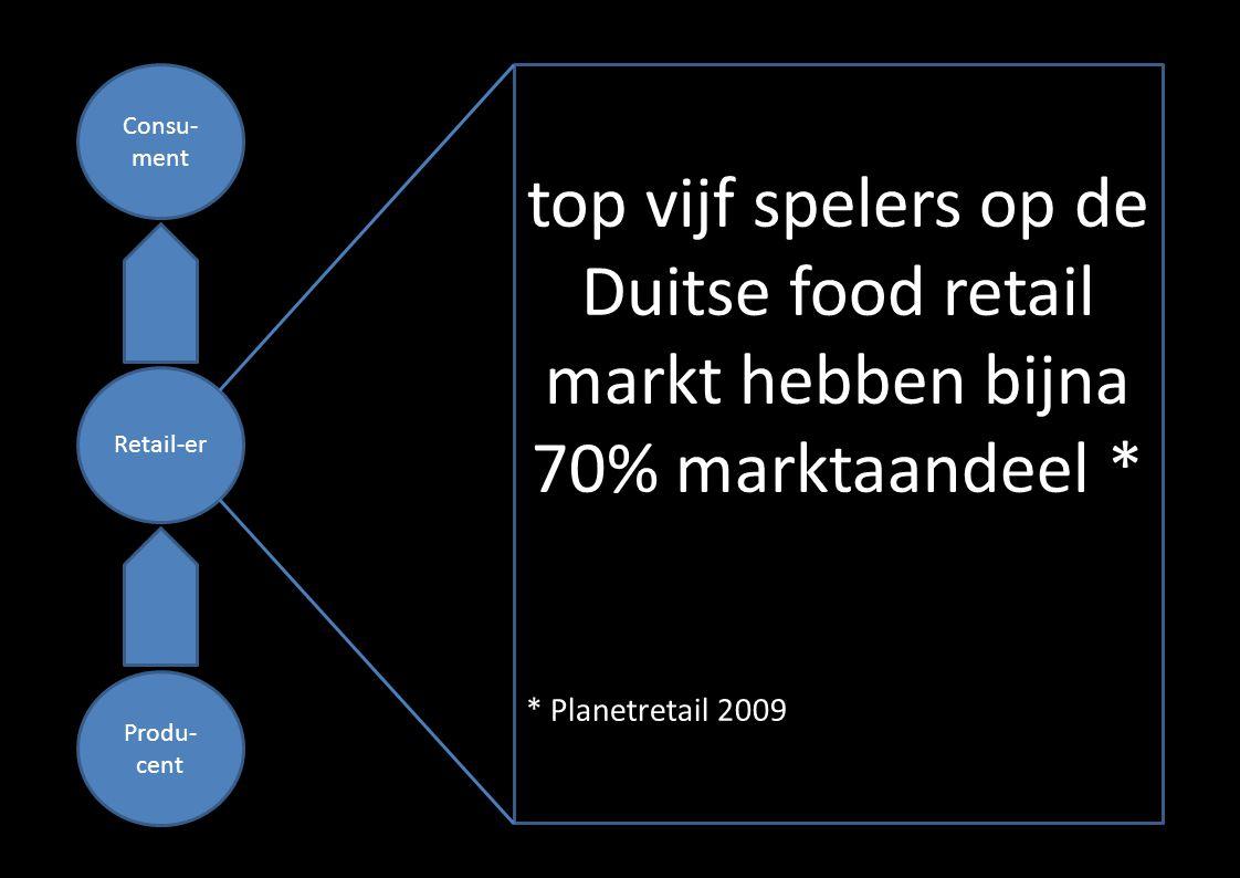 Consu- ment Retail-er Produ- cent top vijf spelers op de Duitse food retail markt hebben bijna 70% marktaandeel * * Planetretail 2009