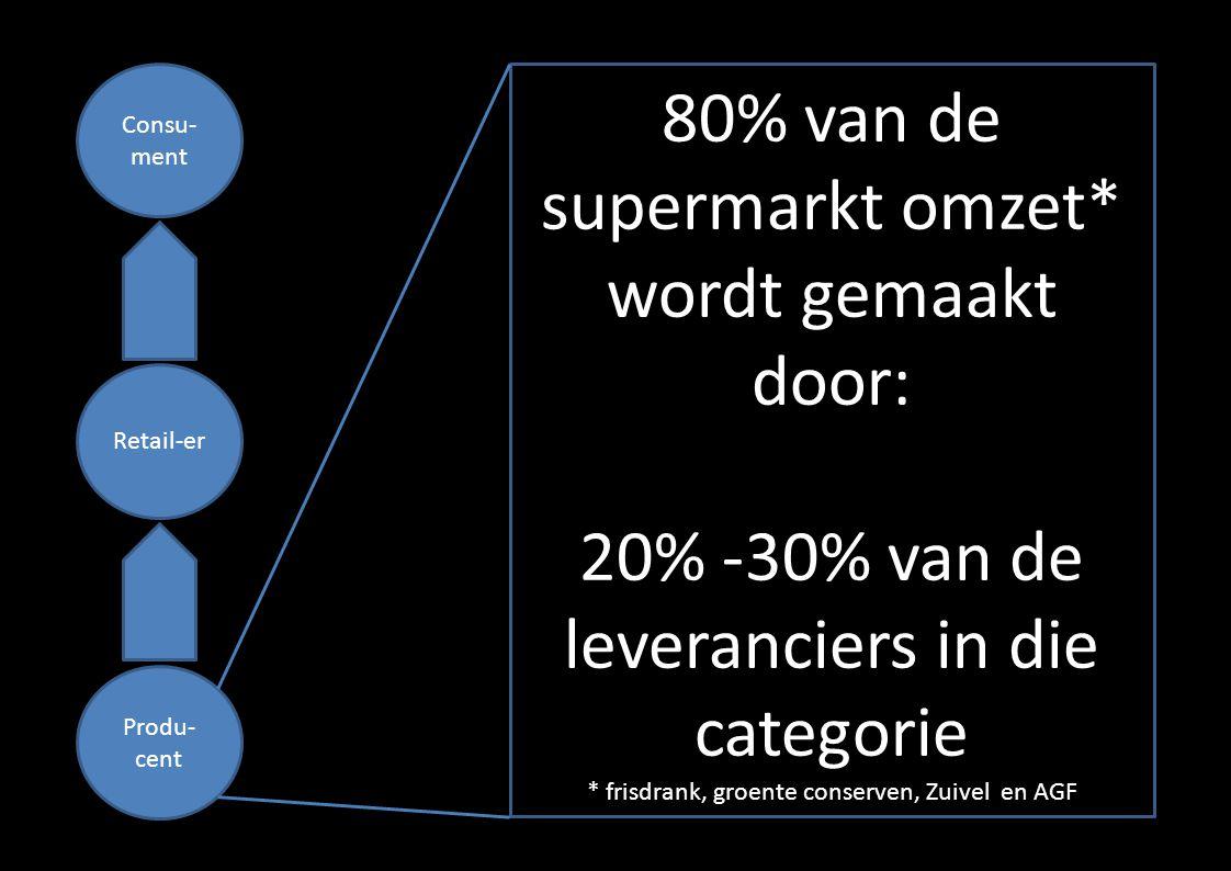 Consu- ment Retail-er Produ- cent 80% van de supermarkt omzet* wordt gemaakt door: 20% -30% van de leveranciers in die categorie * frisdrank, groente