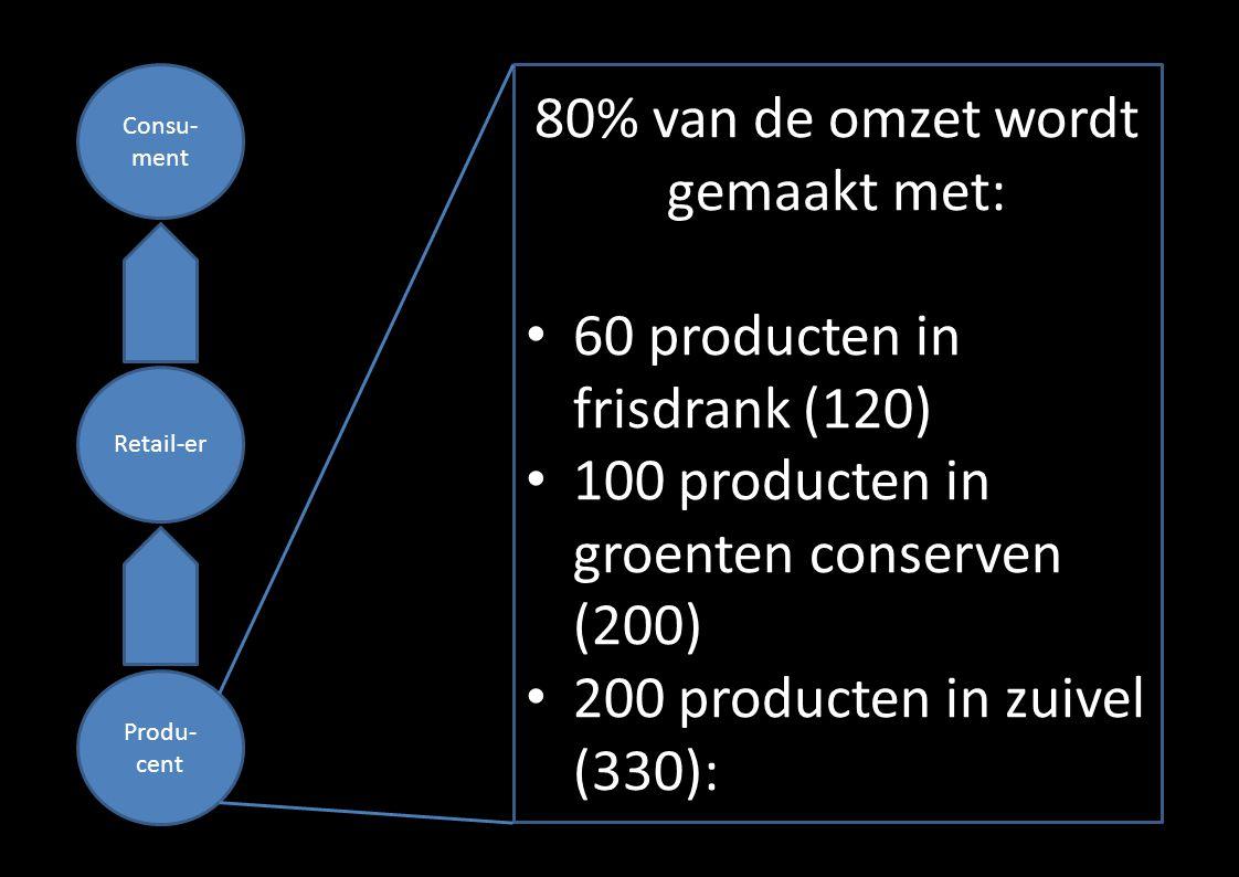 Consu- ment Retail-er Produ- cent 80% van de omzet wordt gemaakt met: • 60 producten in frisdrank (120) • 100 producten in groenten conserven (200) •