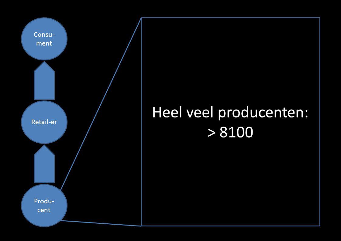 Consu- ment Retail-er Produ- cent Heel veel producenten: > 8100
